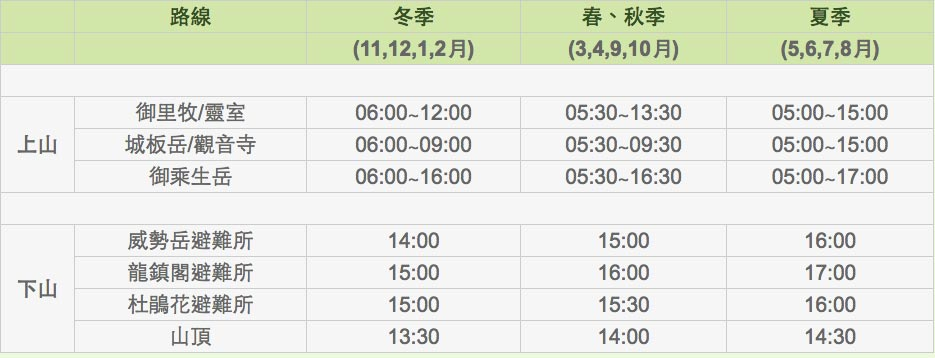 漢拏山上山/下山時間表